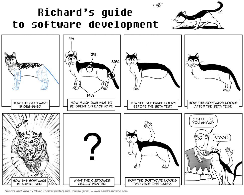 richard's software guide