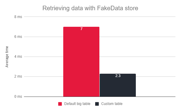 episerver with fakedata store