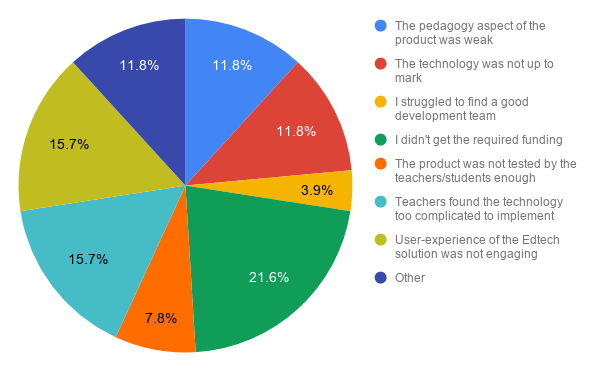 biggest edtech challenges 2018