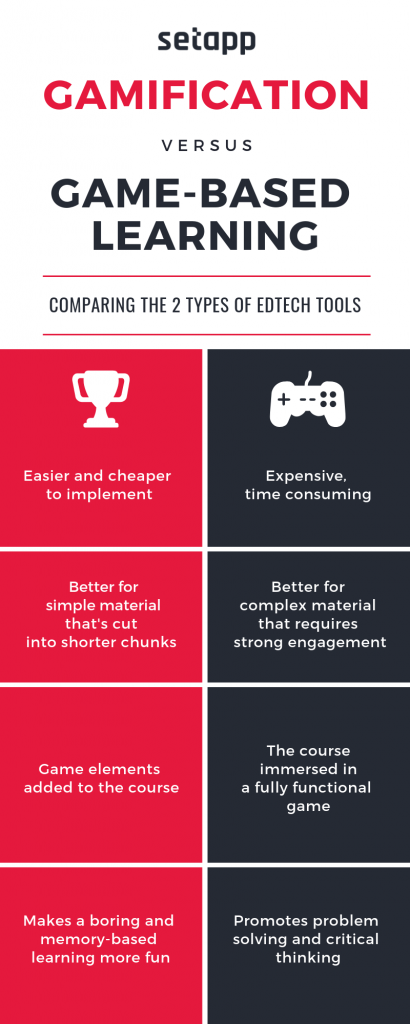 Gamification infographics