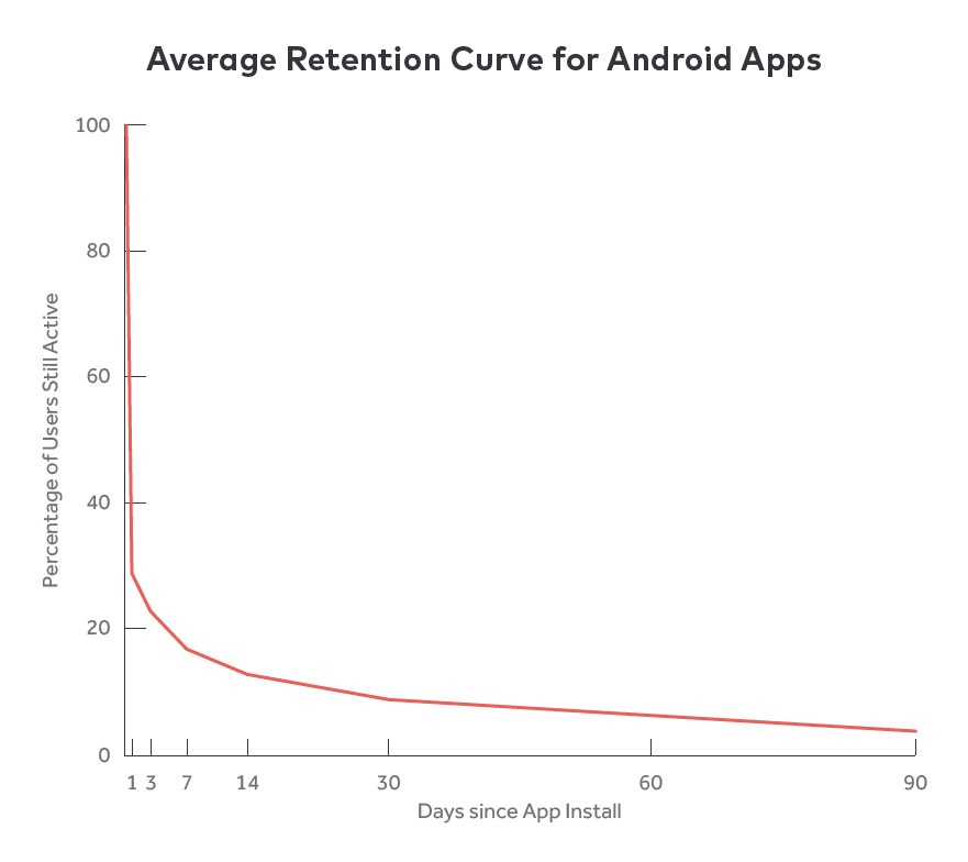 Graph: Average Retention Curve for Android Apps